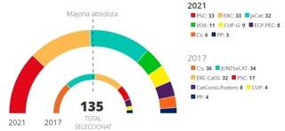 Catalaans nationalisme sterker dan ooit.